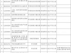 北京市政府决定由北京城市副中心管理委员会行使部分市级行政权力
