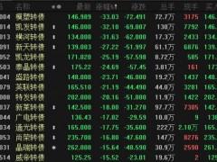 """交易所发声:可转债炒作急速降温 市场资金另觅""""新欢"""""""
